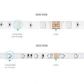 Music LED Strip Kit Bluetooth APP RGB 5050 2835 SMD Flexible Ribbon Light